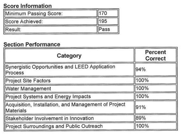 Scored a 195 on the LEED GA Exam