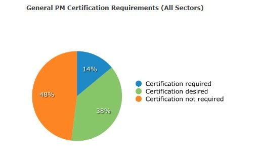 general project management certification requirements