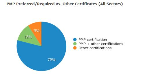 pmp certification vs other certifications