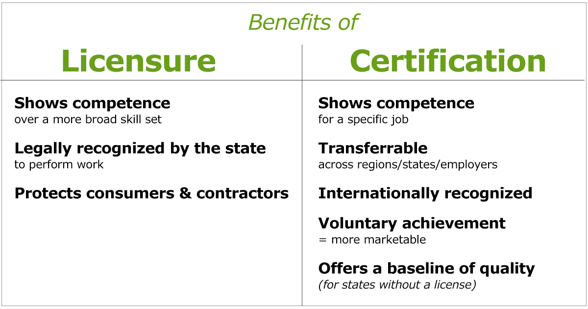 Benefits of Licensure vs. Certification graphic