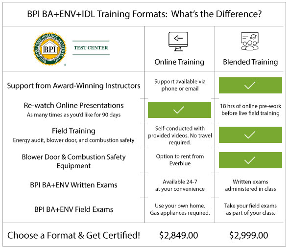 BPI Building Analyst, Envelope & IDL course formats