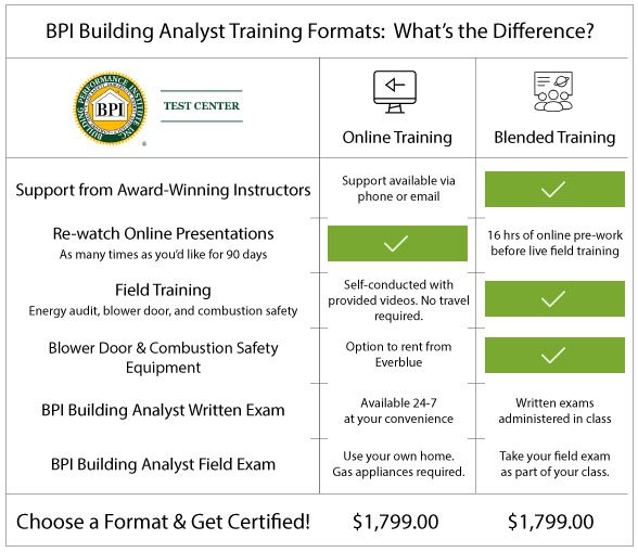 BPI Building Analyst certification formats