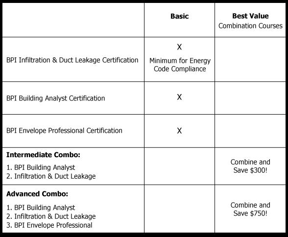 BPI Energy Auditor Training: Exam Prep