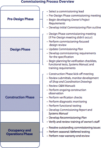 leed building commissioning process