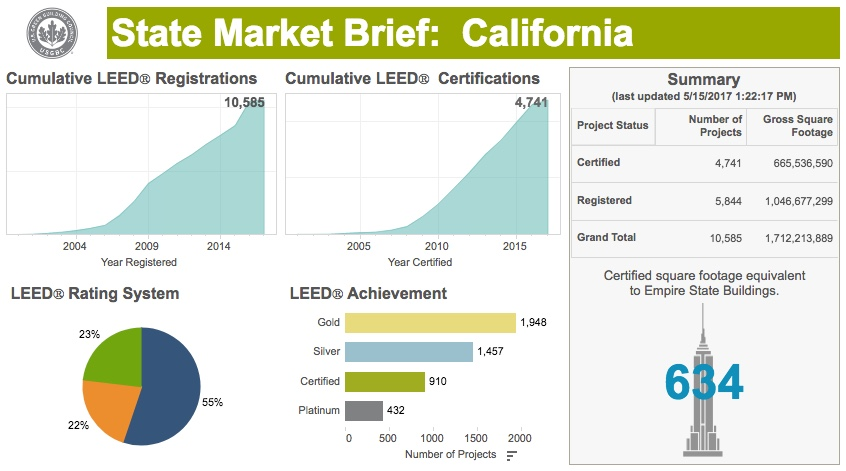 California Leed Certification At An All Time High Everblue Training