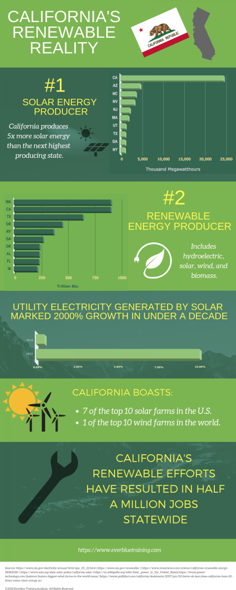 California Renewable Energy Infographic