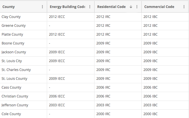 County building codes in Missouri