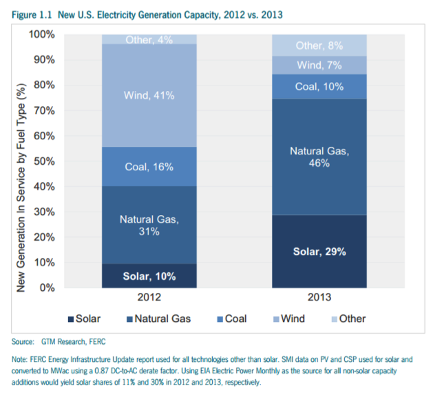 Chart of New U.S. Electricity Generation
