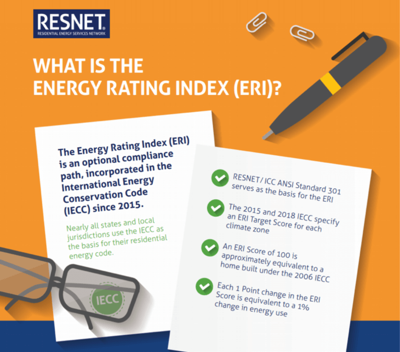 Explanation of Energy Rating Index graphic