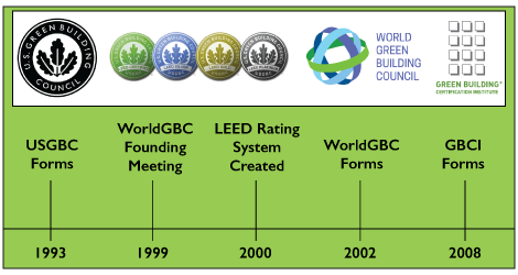 Green Building Timeline graphic