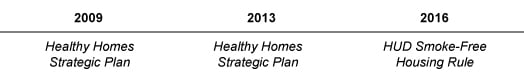 Healthy Homes timeline