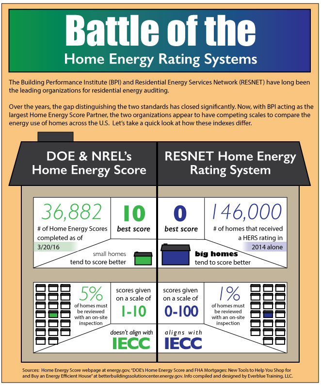 Home Energy Rating System comparison