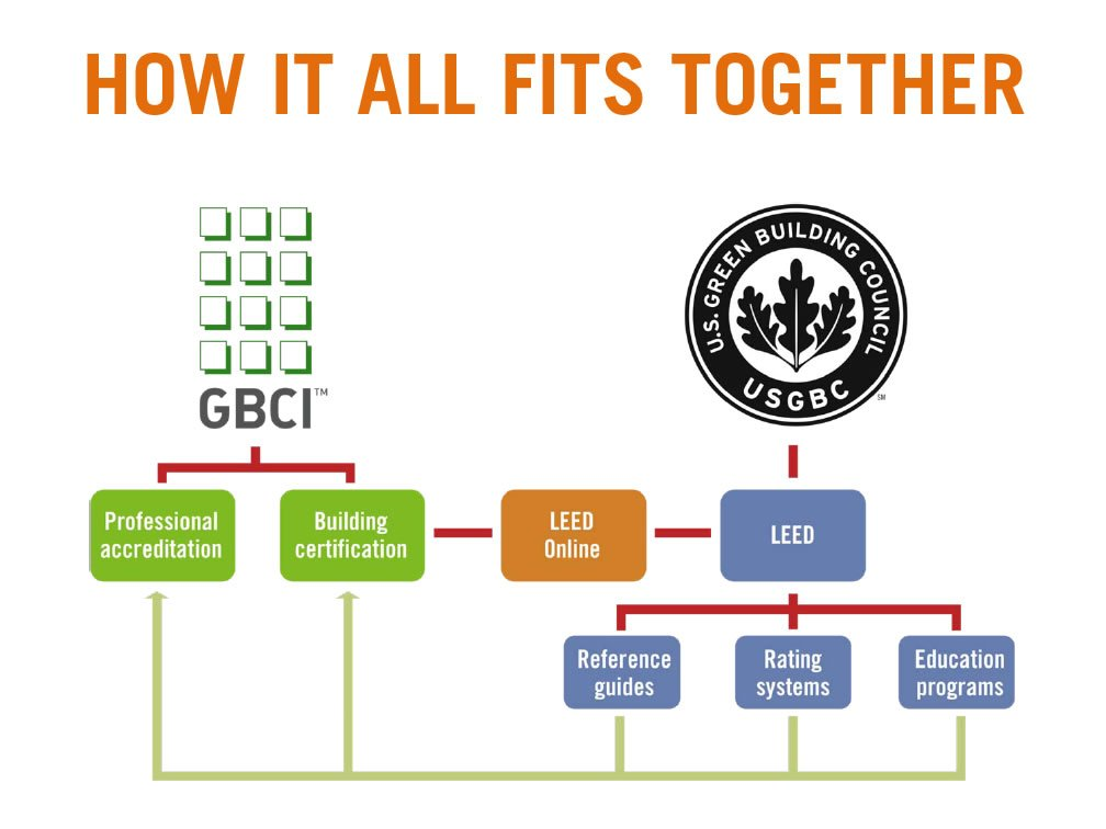 Leed Accreditation Usgbc Gbci Explained Everblue Training