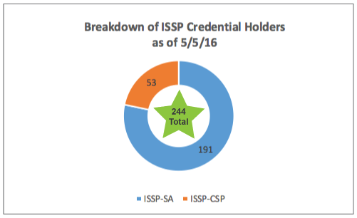 ISSP certification numbers graphic