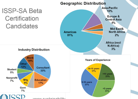 ISSP Sustainability Candidate Demographics