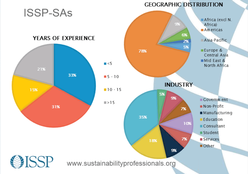 ISSP Sustainability Associate demographics
