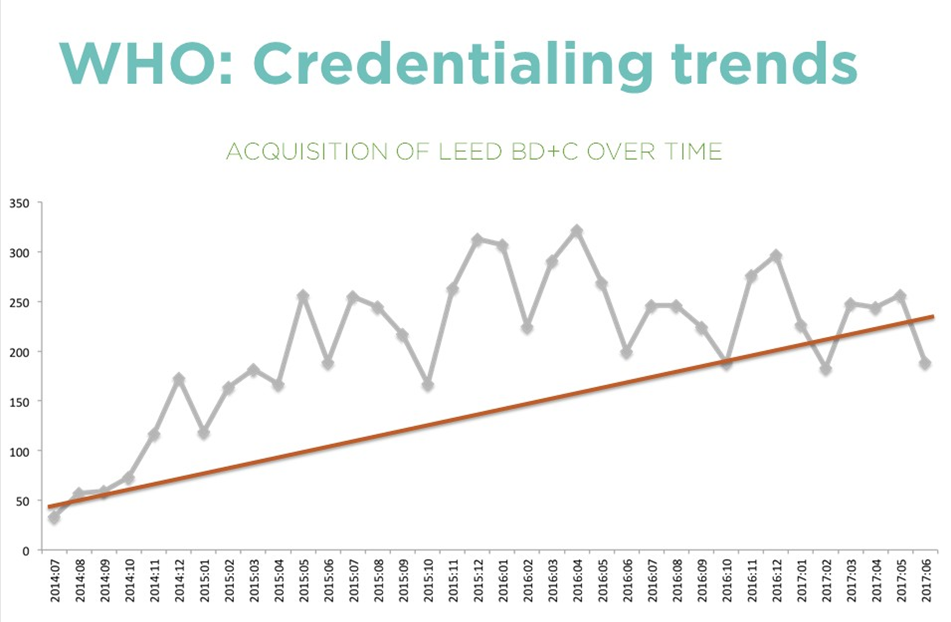 LEED AP BD+C credential holders chart