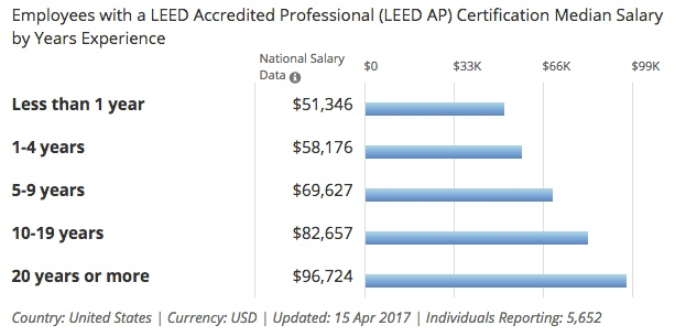 leed accredited professional salary by years experience