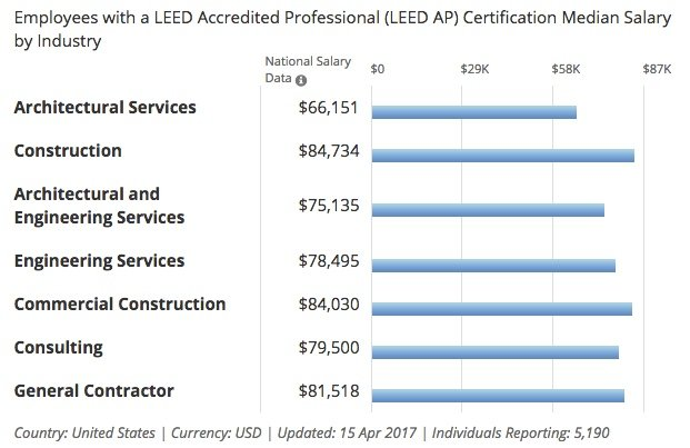 leed accredited professional salary by industry