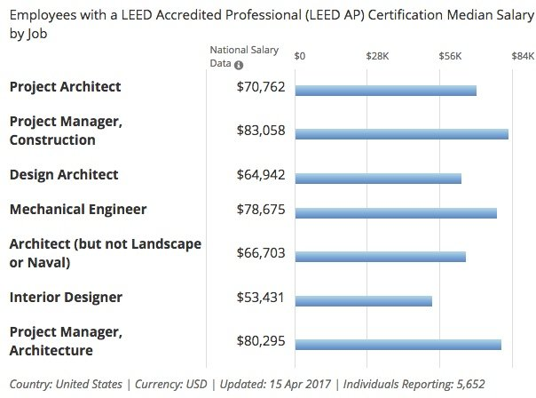 median leed accredited professional salary by job