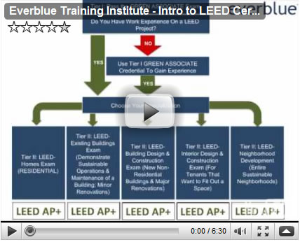 Leed v3 explained leed 2009 for What is leed certification mean