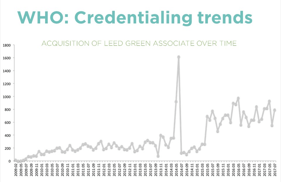leed green associate credential holders chart