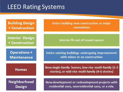 leed rating systems graphic - Interior Design Leed Certification