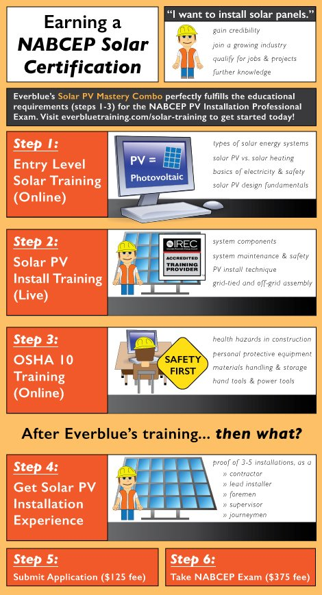 How To Earn A Solar Certification Visual