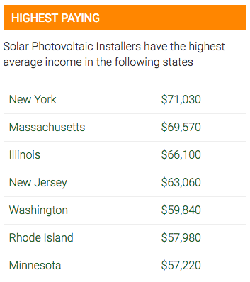 solar panel installer pay by state