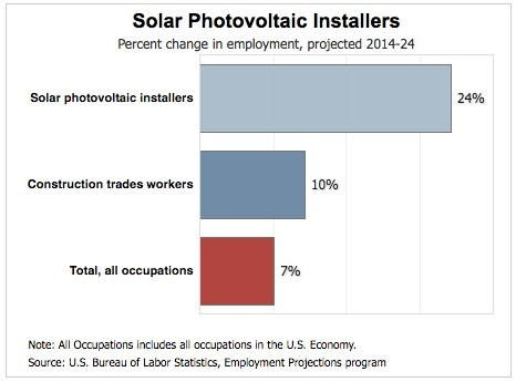 Job Outlook for Solar PV Installers