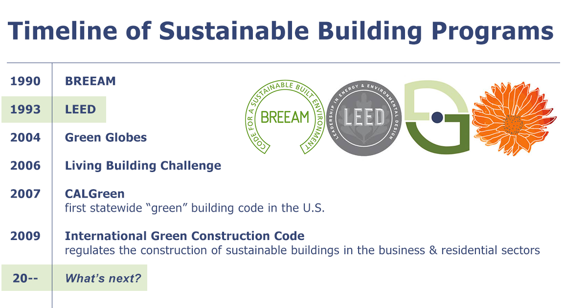 sustainable buildings certification timeline