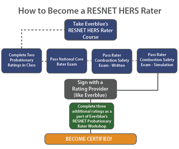 How-to-Become-a-RESNET-HERS-Rater-Infographic