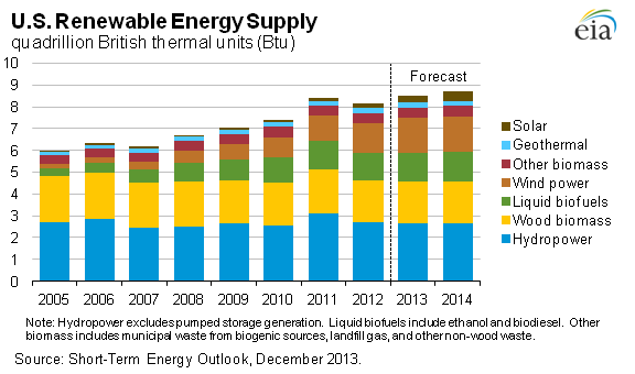 US renewable energy supply chart