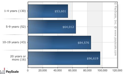 median salary by years of experience leed ap