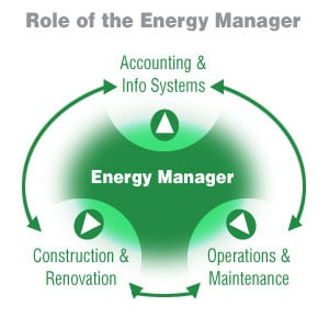Role of the Energy Manager