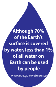 <1% of water can be used by people
