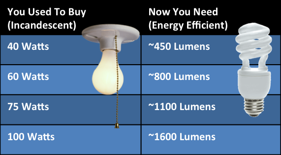 Choosing Right Lightbulb additionally chinalightingideas also 03 together with P701660 Metal Halide Lumen Versus Distance Chart together with Fluorescent Light Ballast Provides Sufficient Voltage To Start The L s. on brightness of light bulb chart