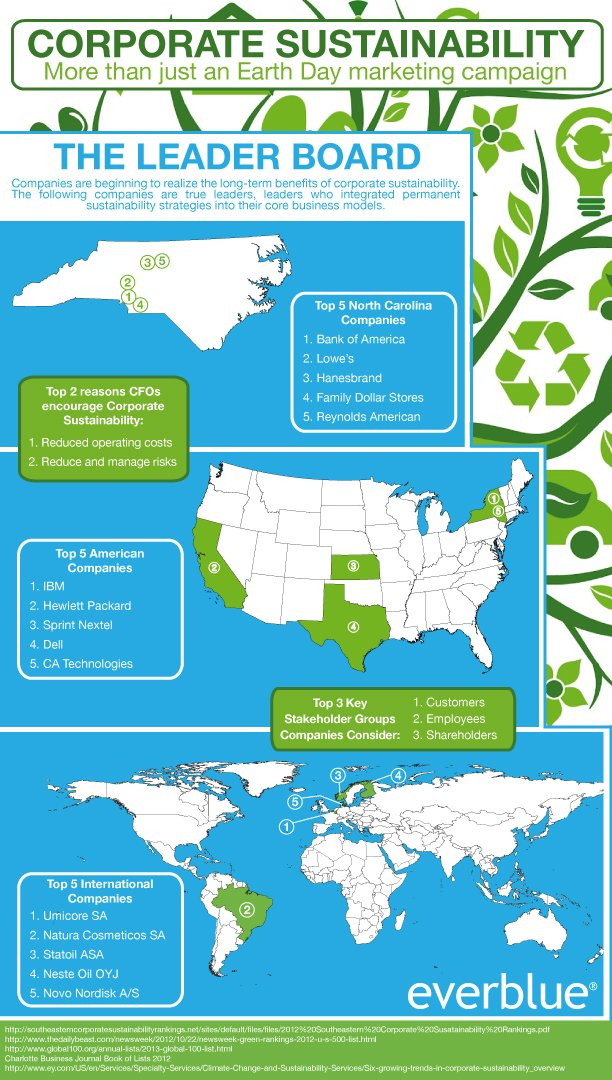 Earth Day 2013: Corporate Sustainability Leaders
