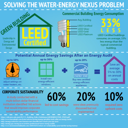 3 Ways To Solve The Water-Energy Nexus Problem-Inforgraphic