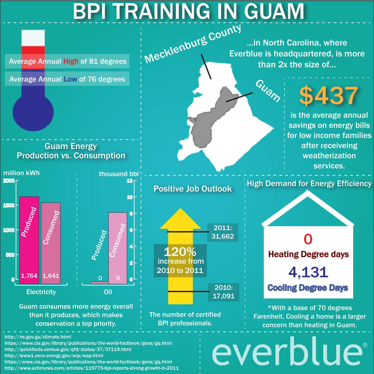 BPI Training in Guam Statistics and Facts