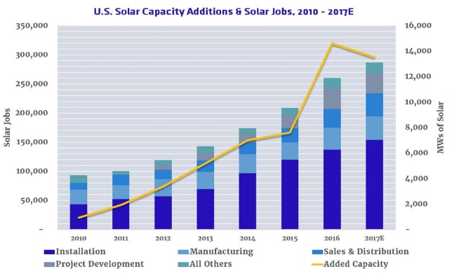 chart showing U.S. solar job growth