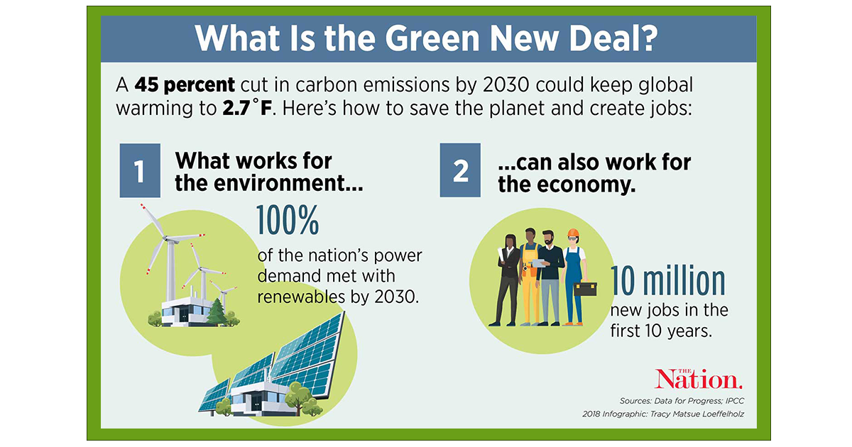What is the Green New Deal image